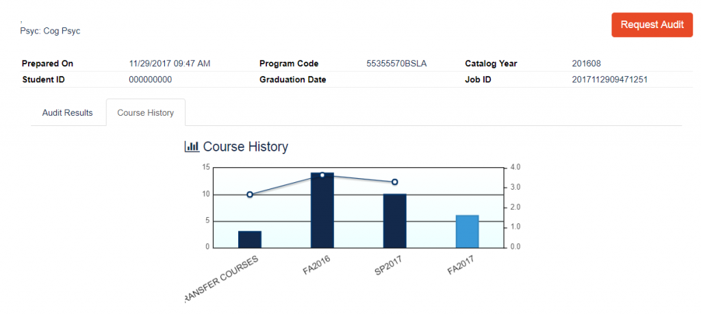 Course History Chart